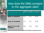 how does the sars compare to the aggregate data