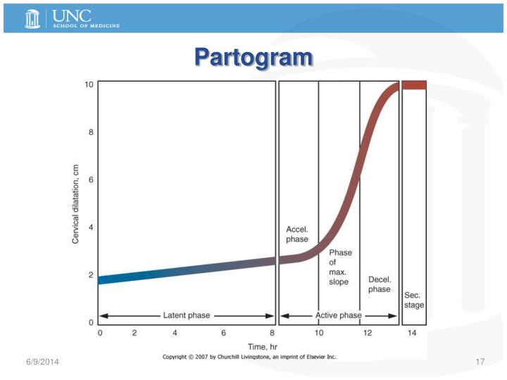 PPT - Labor and Delivery : Physiology, Normal, Abnormal ...