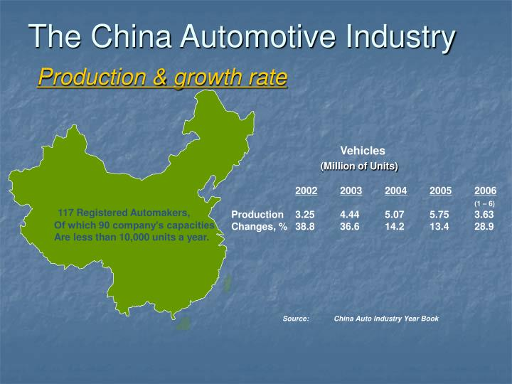 117 Registered Automakers,