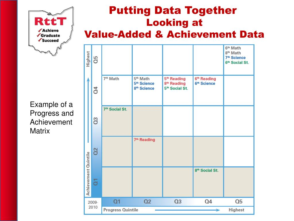 Putting Data Together