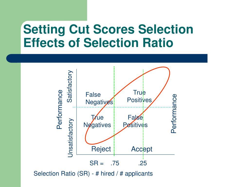 Setting Cut Scores Selection