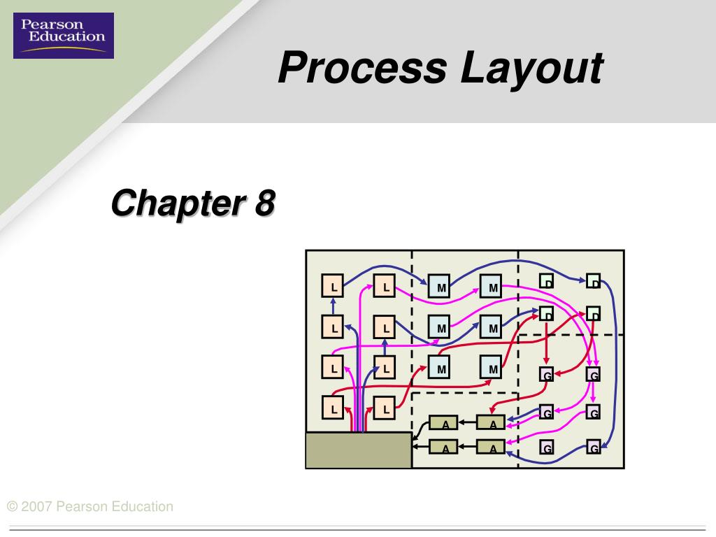 Ppt Process Layout Powerpoint Presentation Id498383 Piping N