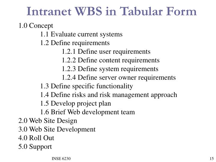 Intranet WBS in Tabular Form