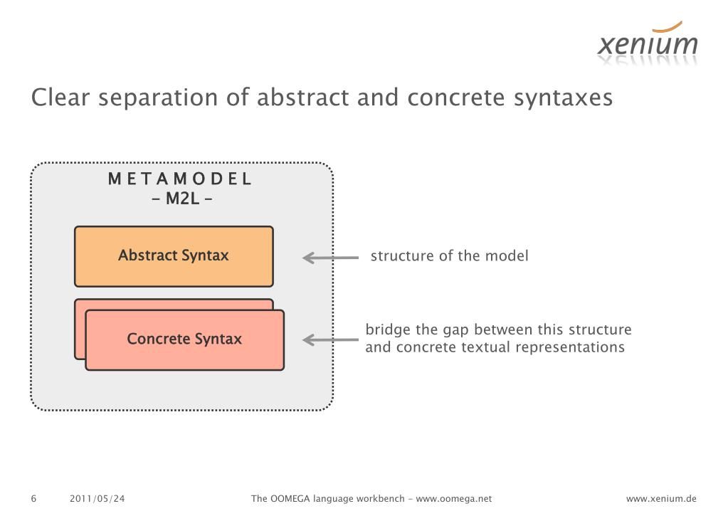 Clear separation of abstract and concrete syntaxes