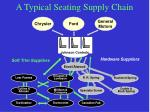 a typical seating supply chain