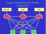 legacy proprietary one to one connectivity