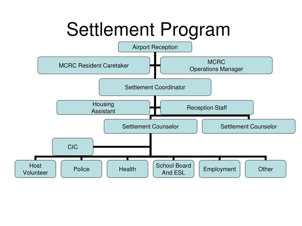 Settlement Program