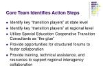 core team identifies action steps