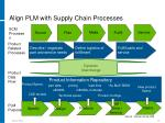 align plm with supply chain processes