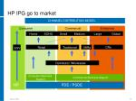 hp ipg go to market