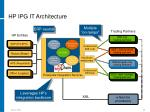 hp ipg it architecture