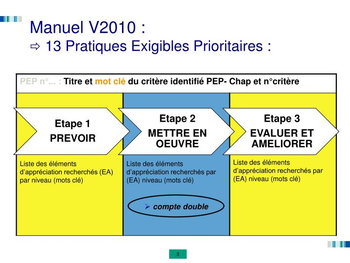 Manuel v2010 13 pratiques exigibles prioritaires