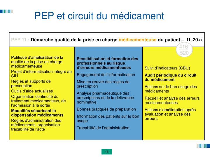 PEP et circuit du médicament