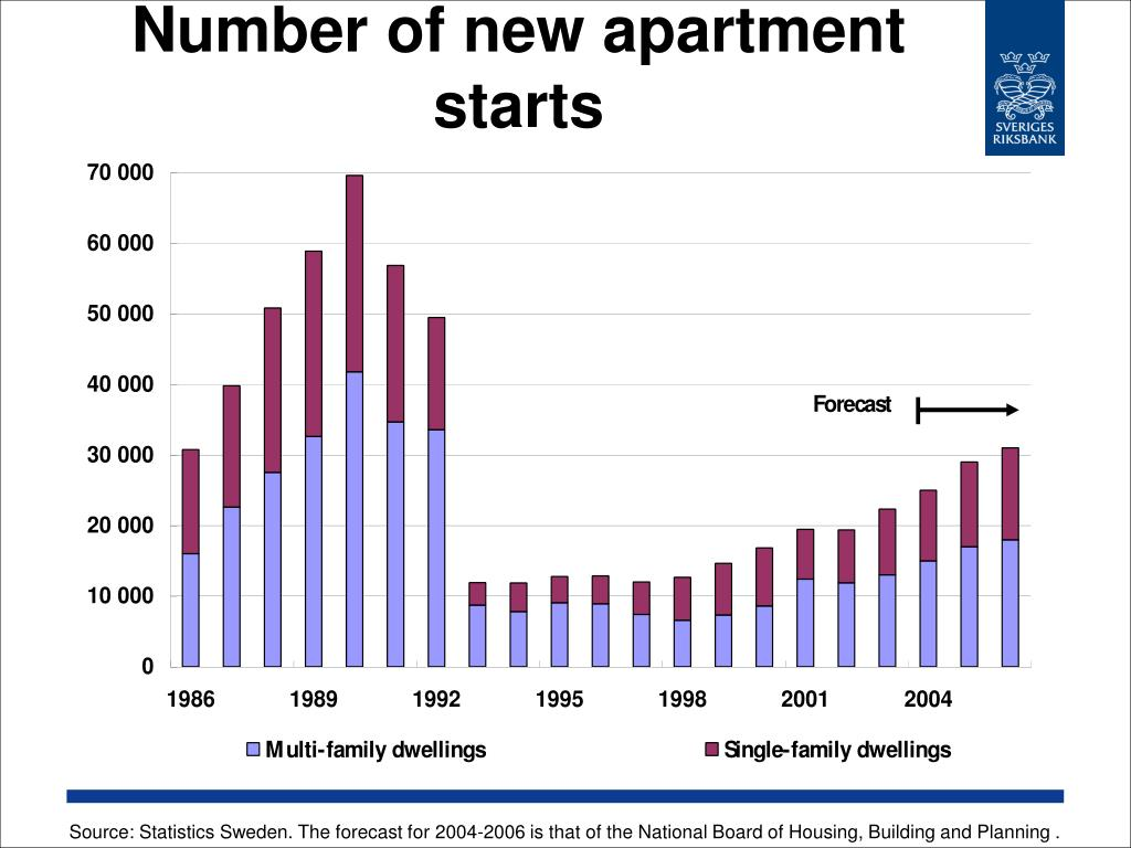 Number of new apartment starts