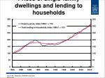 prices of single family dwellings and lending to households