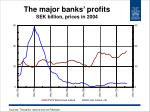 the major banks profits sek billion prices in 2004