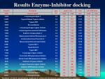 results enzyme inhibitor docking