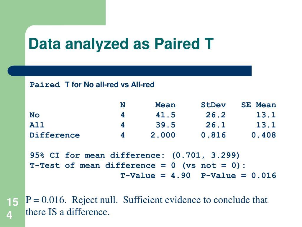 Data analyzed as Paired T