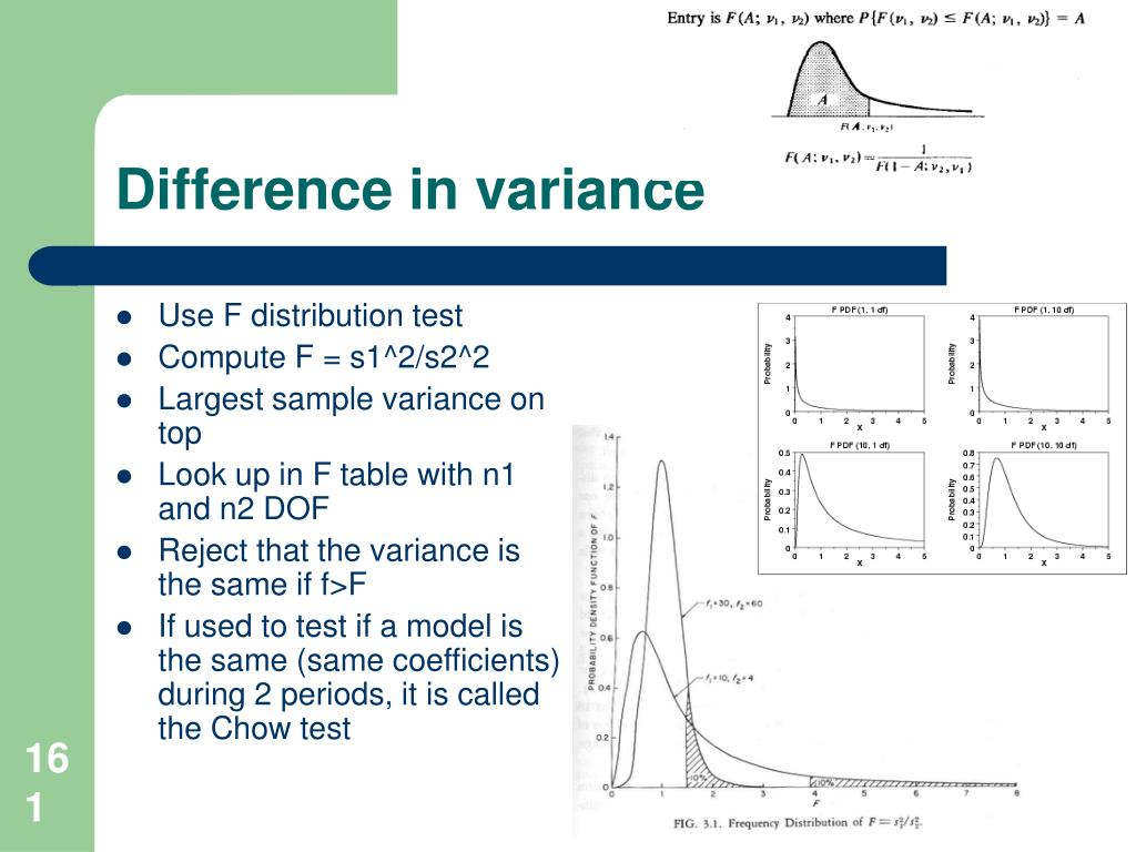 Difference in variance