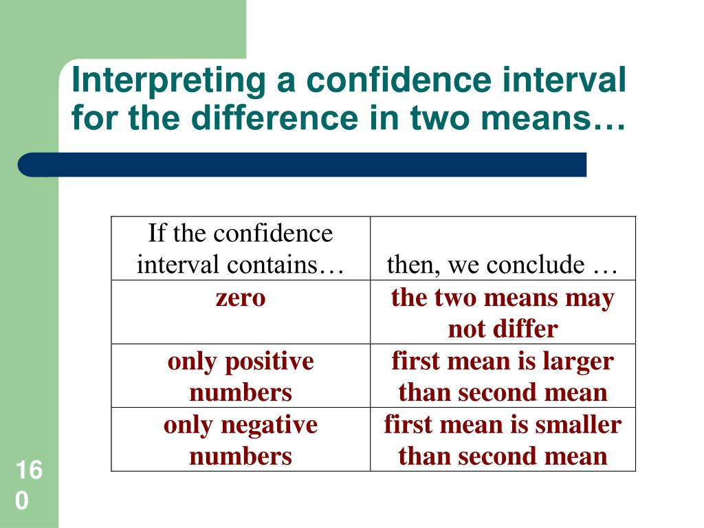 Interpreting a confidence interval for the difference in two means…