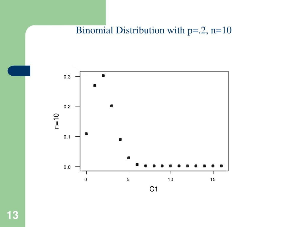 Binomial Distribution with p=.2, n=10
