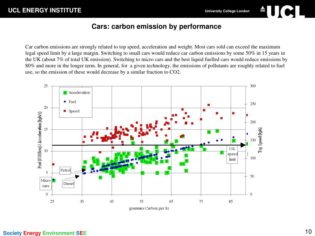 Cars: carbon emission by performance