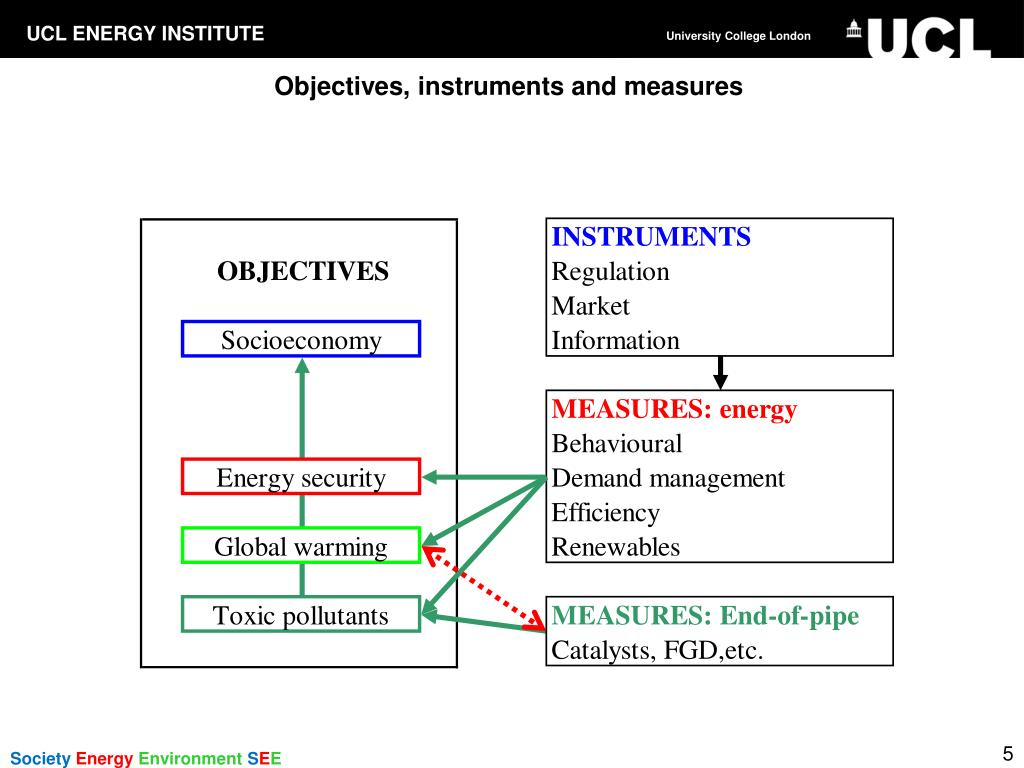 Objectives, instruments and measures
