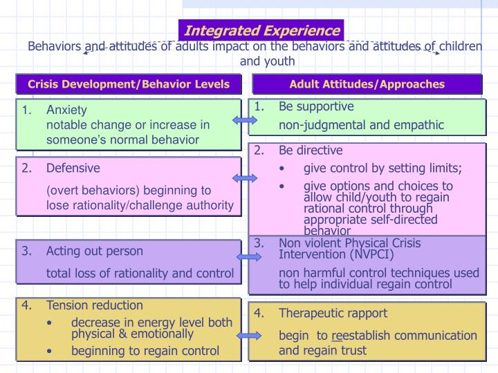 Behaviors and attitudes of adults impact on the behaviors and attitudes of children and youth