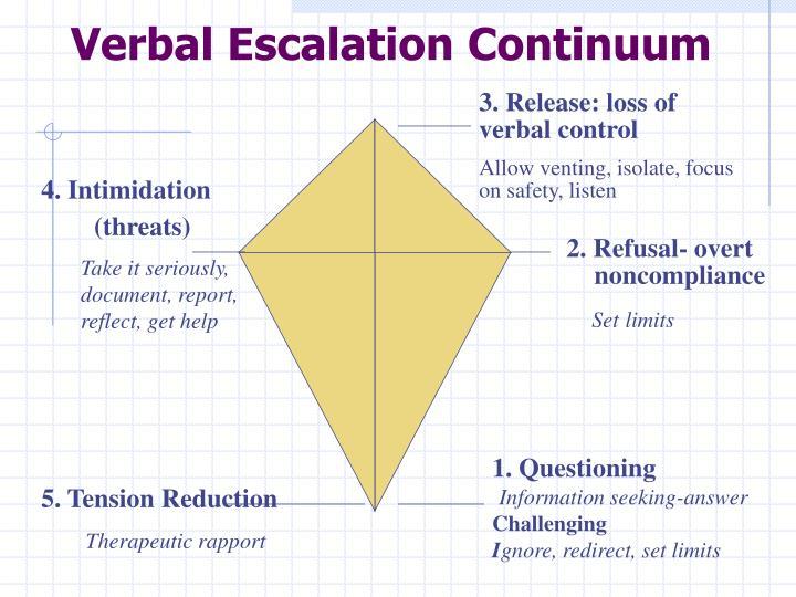 Verbal Escalation Continuum