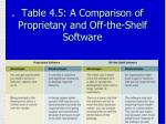 table 4 5 a comparison of proprietary and off the shelf software