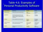 table 4 6 examples of personal productivity software