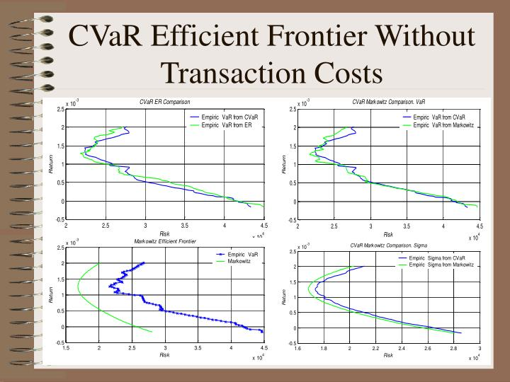 CVaR Efficient Frontier Without Transaction Costs