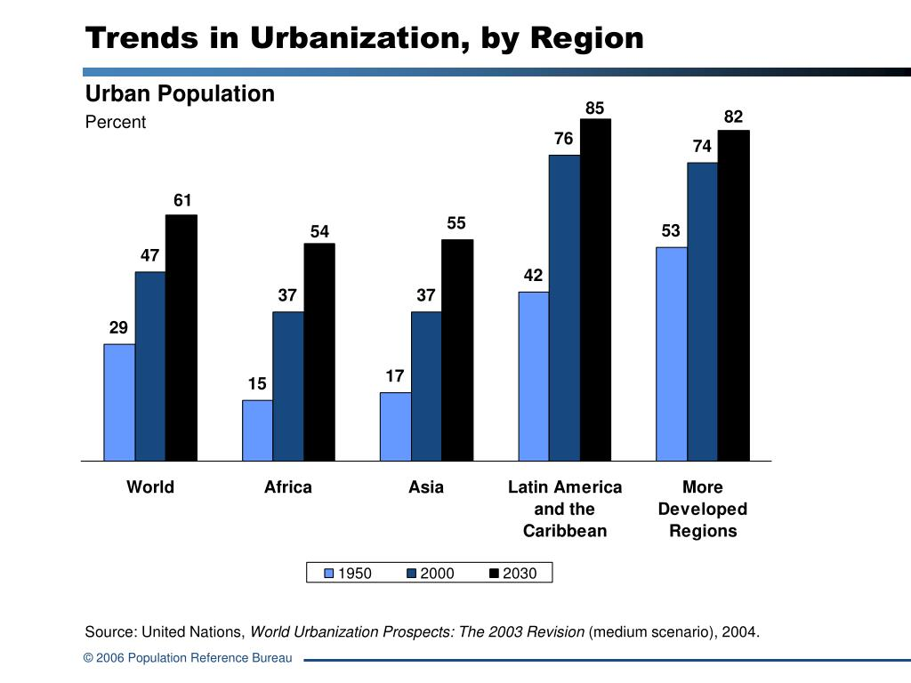 urbanization trends in american cities 10 national league of cities trends in smart city development 11 trends in smart city development hence, a smart city is a city that has developed some technological.