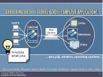 scheduling success stories across computer applications