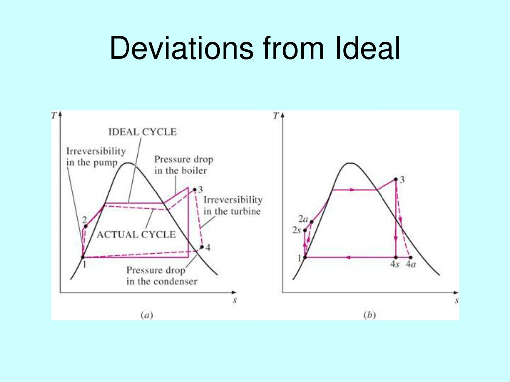 Deviations from Ideal