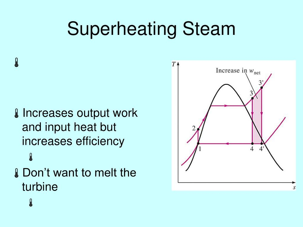 Superheating Steam