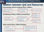 relation between qos and resources