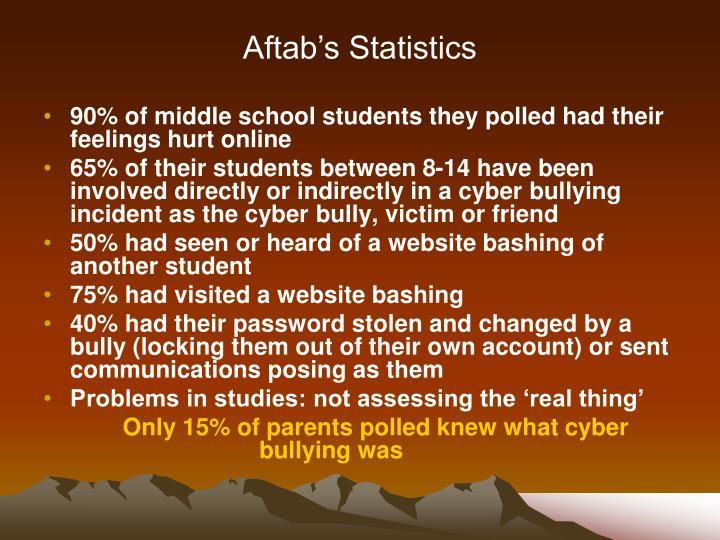 Aftab's Statistics