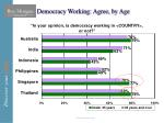 democracy working agree by age