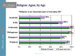religion agree by age20