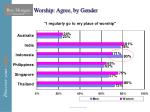 worship agree by gender