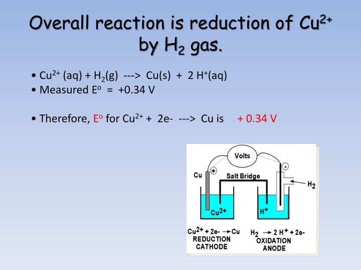 Overall reaction is reduction of Cu