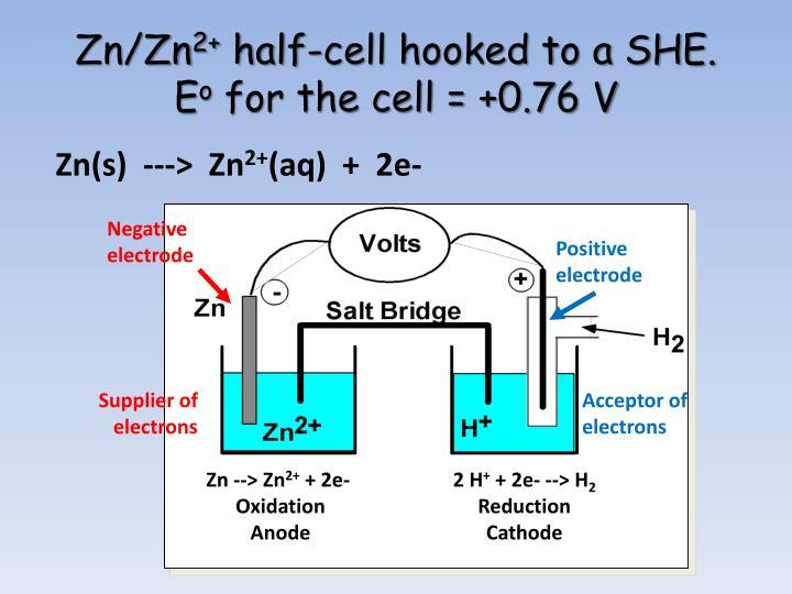 Negative electrode