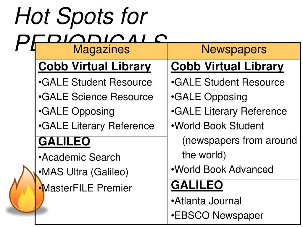 Hot Spots for PERIODICALS