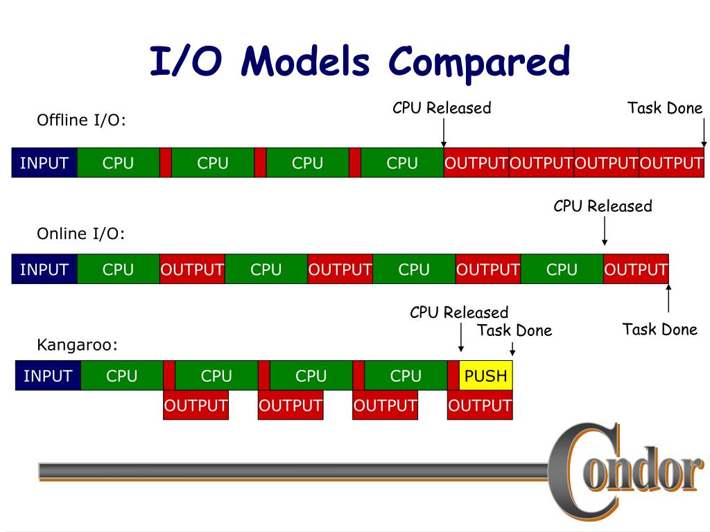 I/O Models Compared