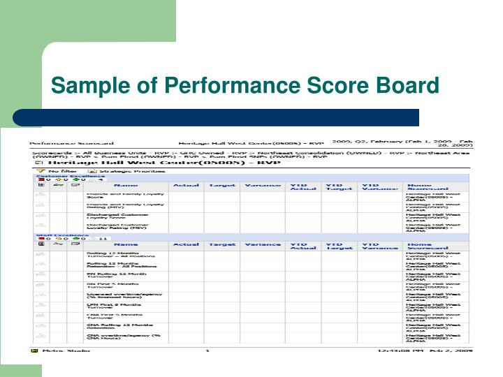 Sample of Performance Score Board