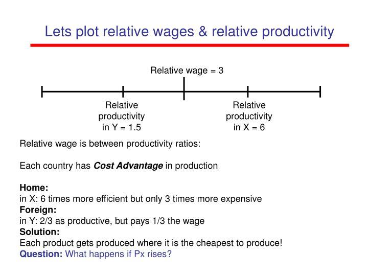 Relative wage = 3