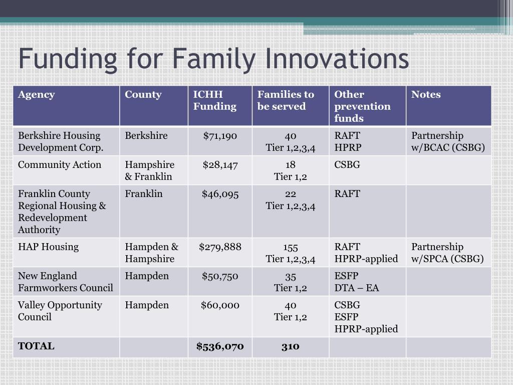 Funding for Family Innovations