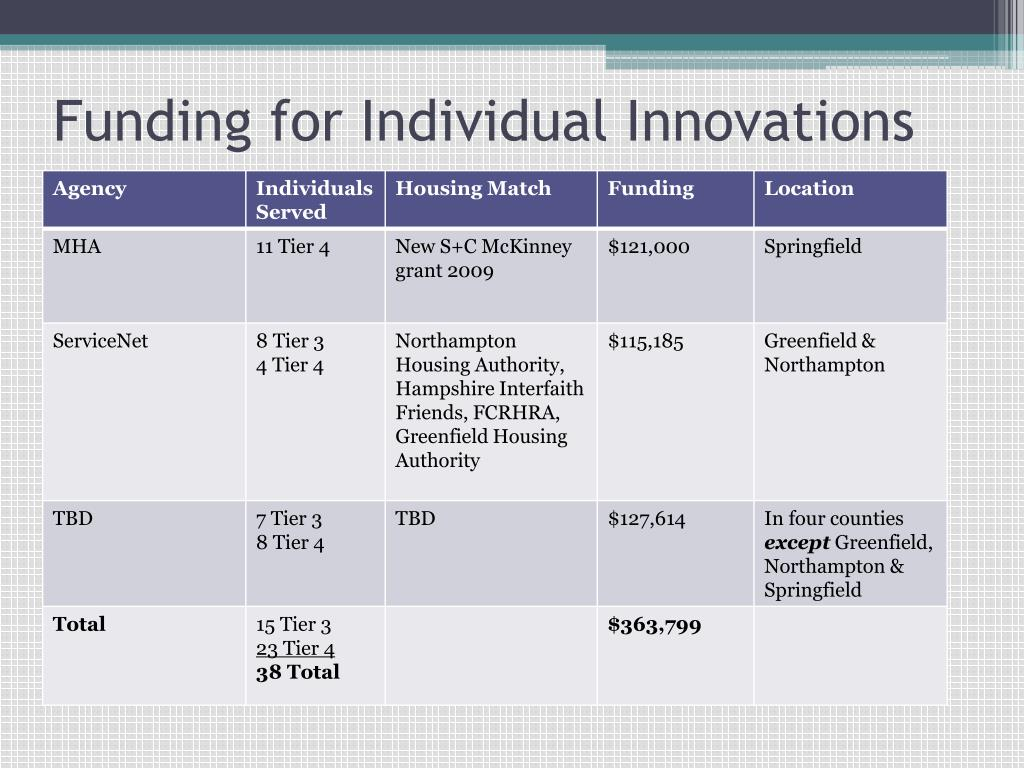 Funding for Individual Innovations