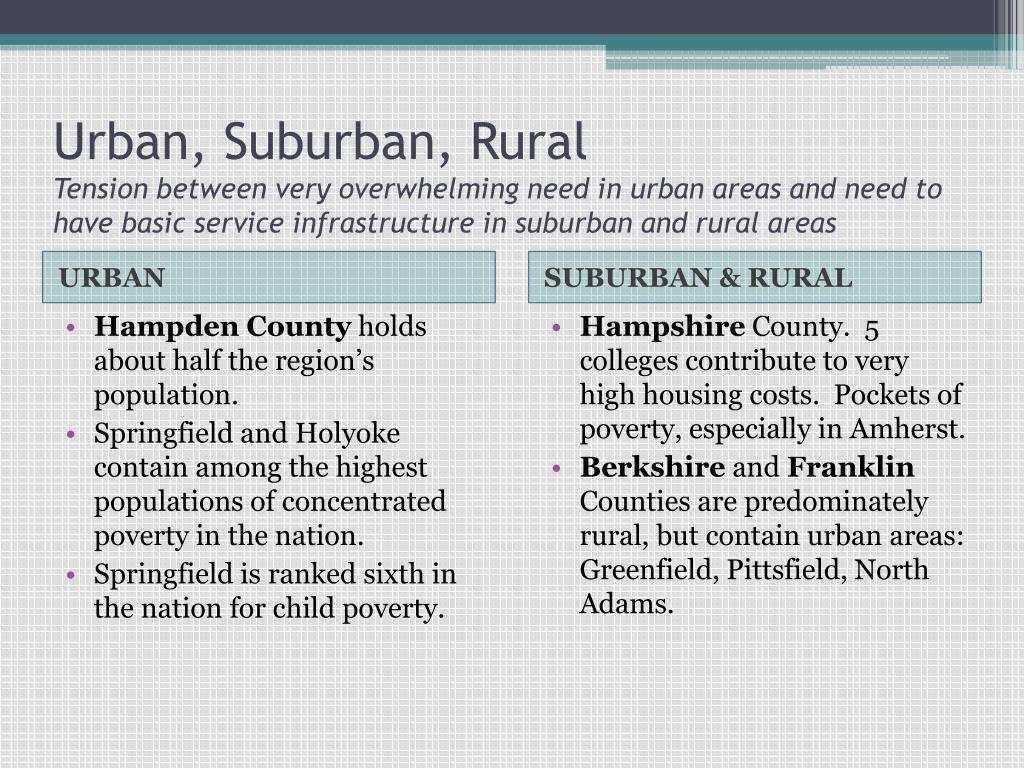 Urban, Suburban, Rural